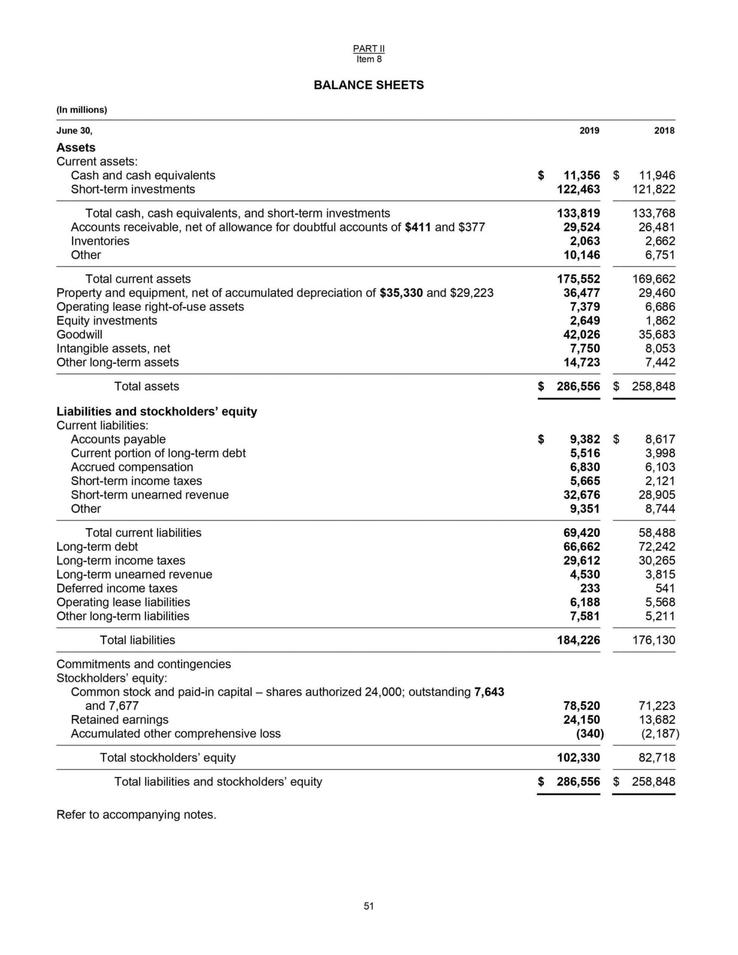 hight resolution of Simple Balance Sheet Structure Breakdown (by Each Component)