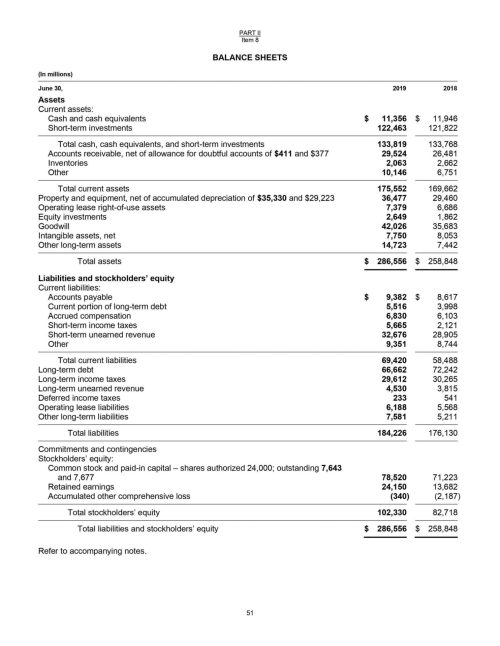 small resolution of Simple Balance Sheet Structure Breakdown (by Each Component)