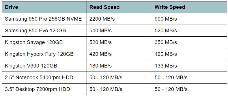 Kelebihan Menggunakan Solid State Drive SSD Di Komputer Anda