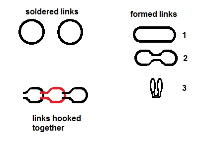 Loop in Loop chain
