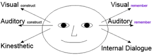NLP Eye Cues Diagram
