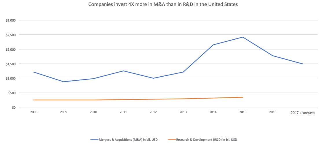 Graph showing corporate investments in R&D vs. M&A from 2008 to 2016
