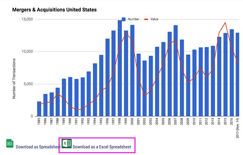Graph showing dollar figures and total number of transactions for mergers and acquisitions in the United States from 1985 to 2017 from IMAA