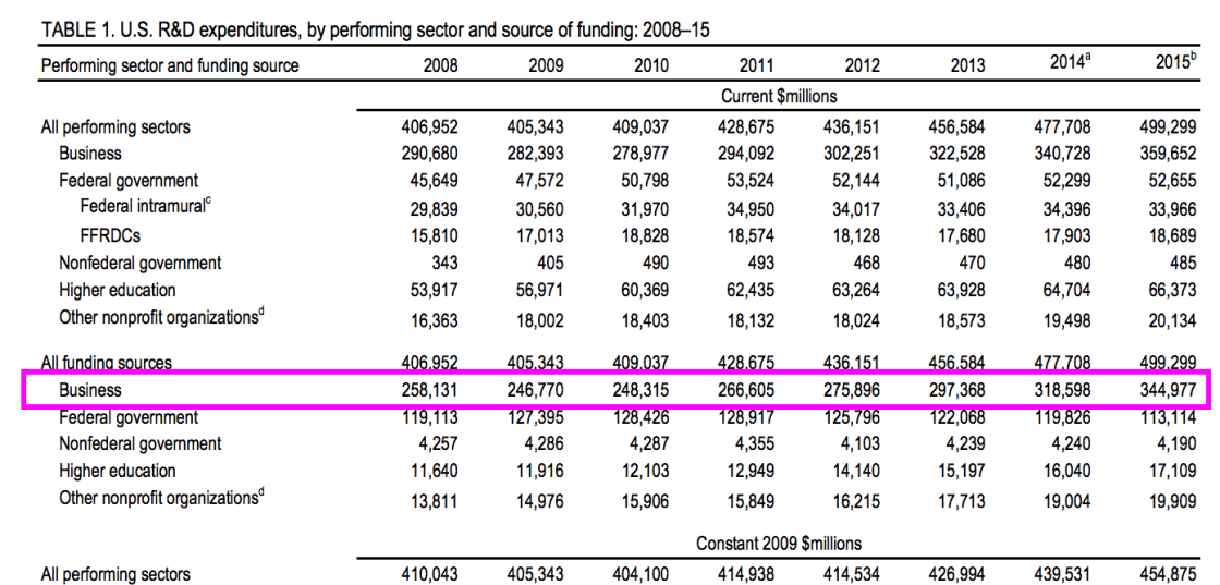 NSF's research showing how much US businesses invested in research and development expenditures from 2008 to 2015