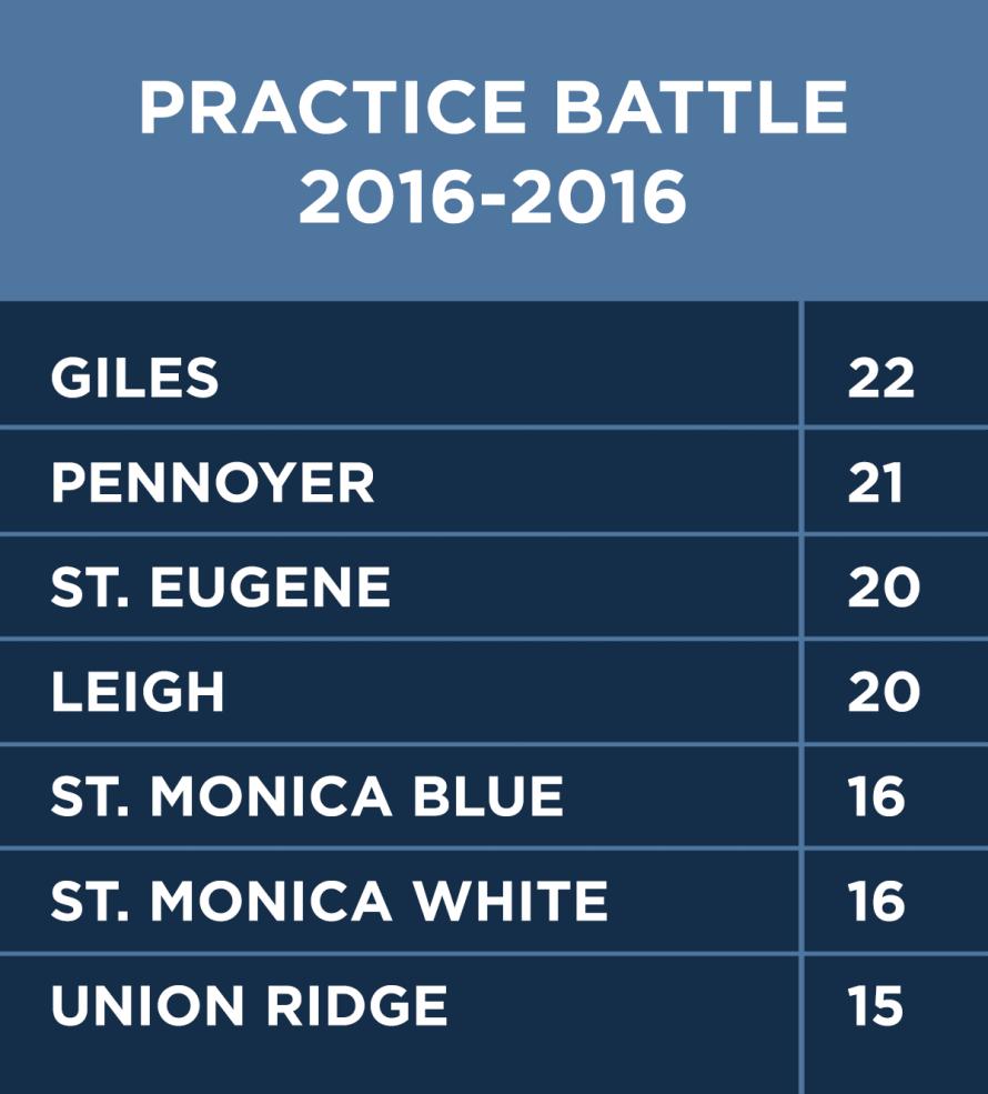 Practice Battle Recap