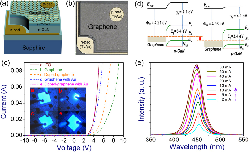 energy band diagram of metal westinghouse automatic transfer switch wiring chemically modified multilayer graphene with interlayer as an efficient current spreading ...