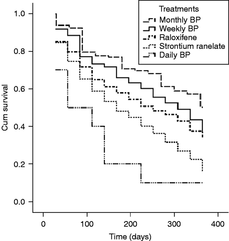 Persistence at 1 year of oral antiosteoporotic drugs: a