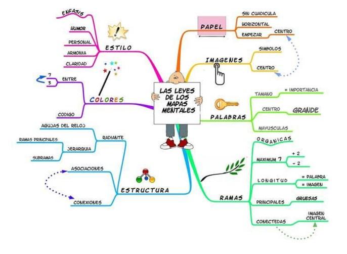 ejemplos de mapa conceptual