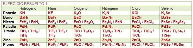 14 Nmeros de oxidacin
