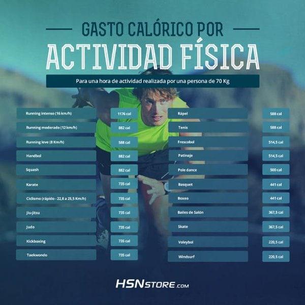 calorías quemadas por actividad