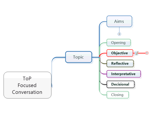 MindMap - ToP Focused Conversation Layout