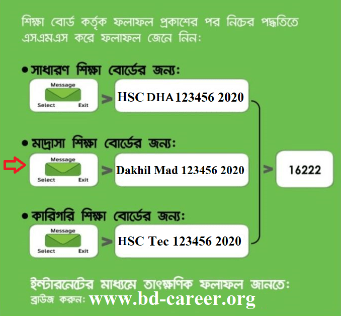 HSC Result Dhaka Board SMS 2020