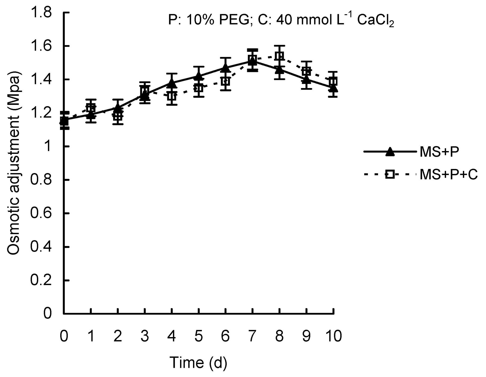 Application of external calcium in improving the PEG
