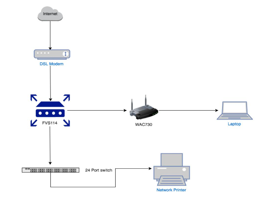 i want to access the network printer connected with the 24 port switch from the laptop connected to the wac730 will it be possible in your mentioned  [ 1124 x 843 Pixel ]