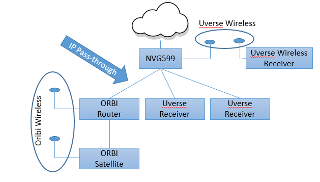 uverse gateway wiring diagram plot terms solved orbi and wireless receivers netgear communities setup png