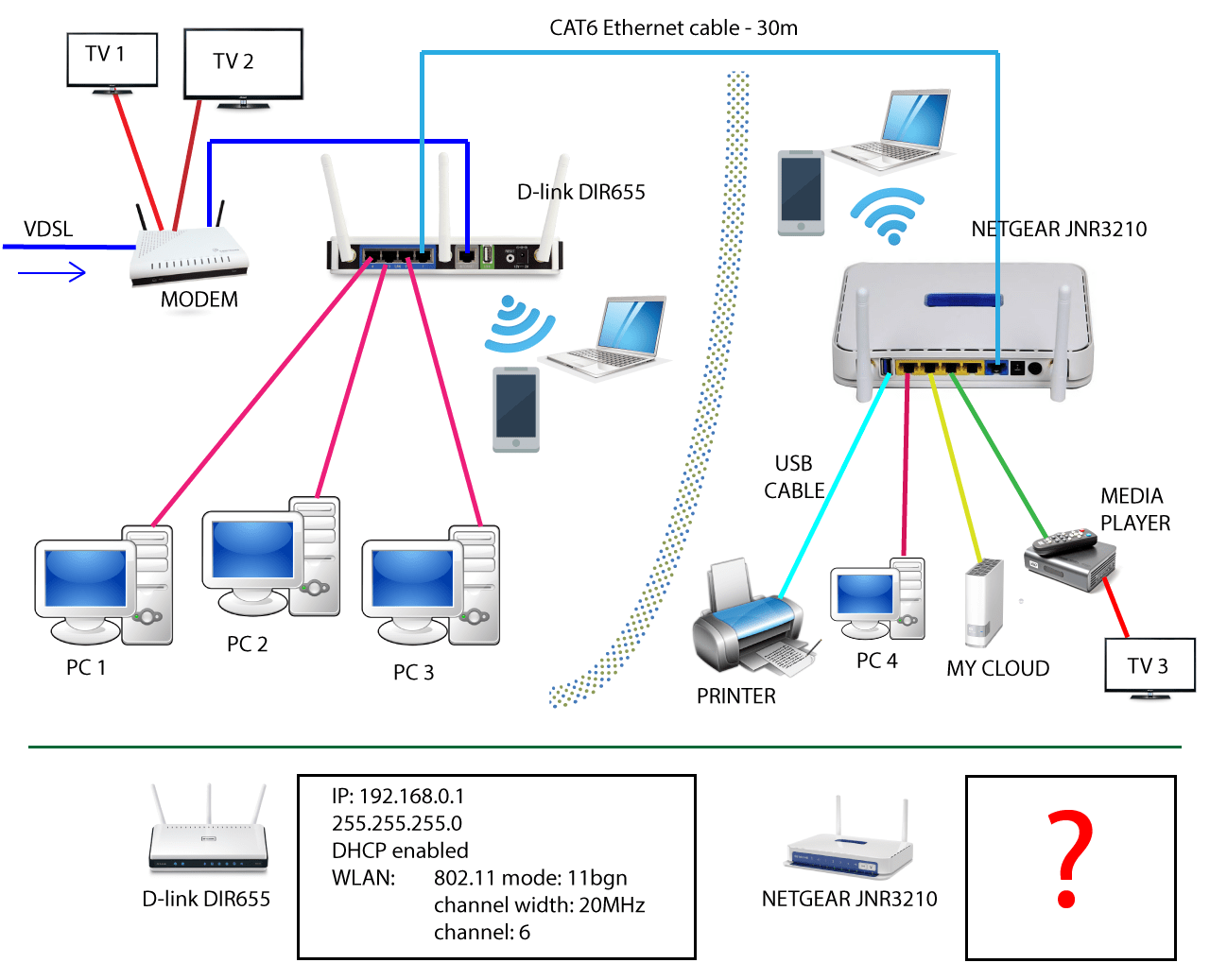 Solved: Two routers on one work gear setup  NETGEAR