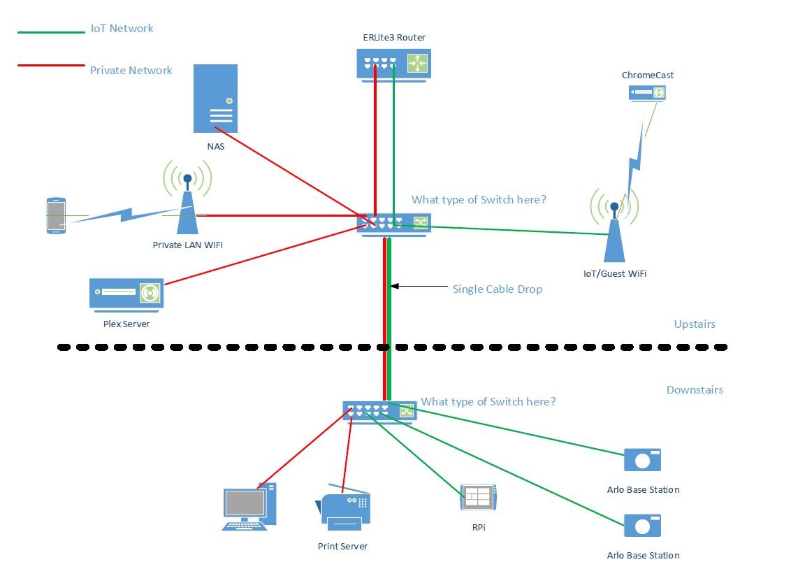 medium resolution of wireless vlan diagram wiring library wireless vlan diagram