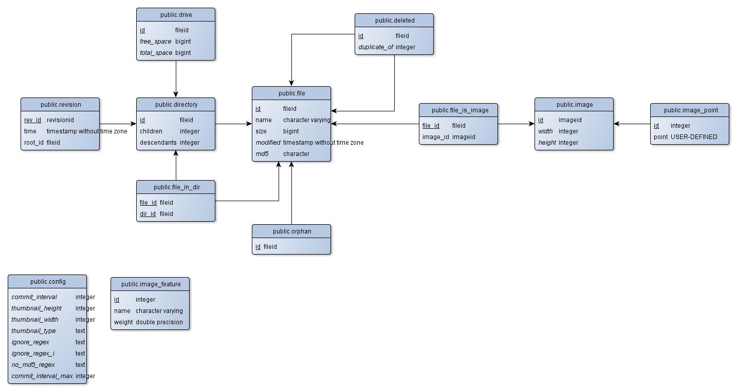 how to draw database diagram bazooka el8a wiring schema diagrams for postgresql ejrh