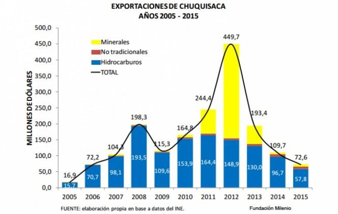 Chuquisaca llega a su 207 aniversario con mayor dependencia de los recursos renovables