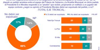 Ipsos Apoyo: Informe de Opinión Bolivia – octubre 2010