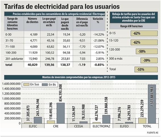 Los que gasten m s electricidad pagar n una tarifa elevada for Empresas de electricidad en sevilla
