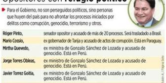 Al menos 11 figuras opositoras consiguieron refugio político durante régimen de Evo
