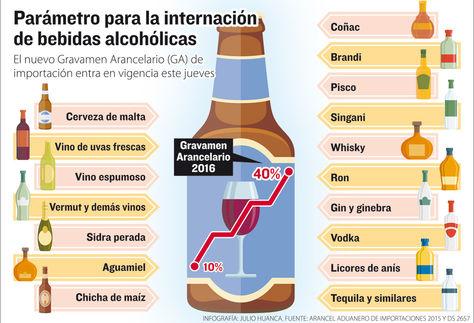 Info internación bebidas alcohólicas.
