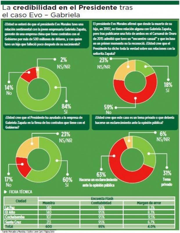 El 84% sabe del caso Zapata y 63% no cree la versión de Evo