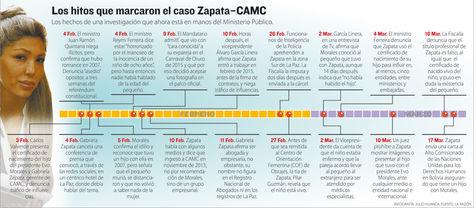Info cronología Gabriela Zapata.