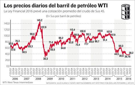 Info precios del petróleo.