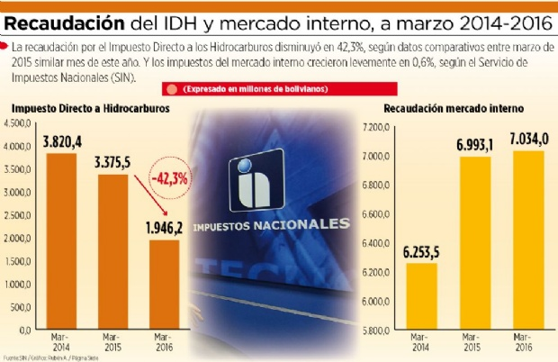 En un año, los ingresos del IDH caen en 42,3%, según Impuestos