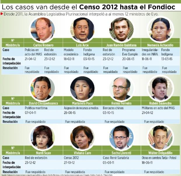 Interpelaciones: el MAS salvó de la censura a doce ministros