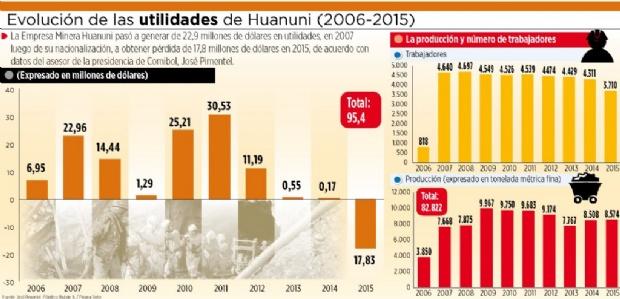 Huanuni, en el peor año desde su nacionalización en 2006