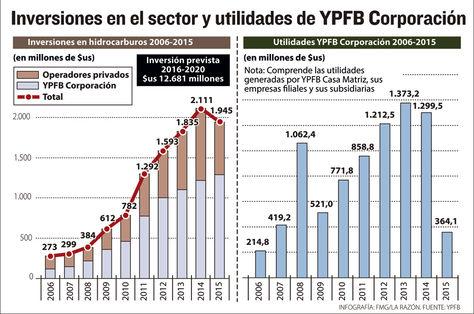 Info inversiones y utilidades YPFB.