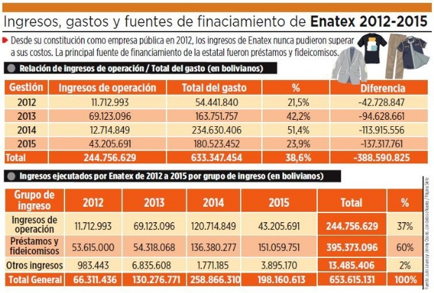 Los ingresos de Enatex nunca superaron sus elevados costos