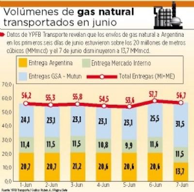 Argentina afirma que recibirá 5 MMmcd menos de gas boliviano