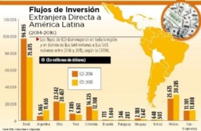 La Inversión Extranjera Directa cayó en 22%, según la CEPAL