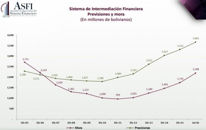 La mora del sistema financiero creció en Bs 1.229 millones en seis años