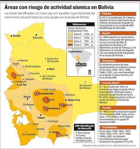 Áreas con riesgo de actividad sísmica en Bolivia