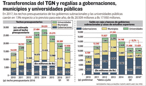 Infografía: Transferencia del TGN y regalías a gobernaciones, municipios y universidades públicas.