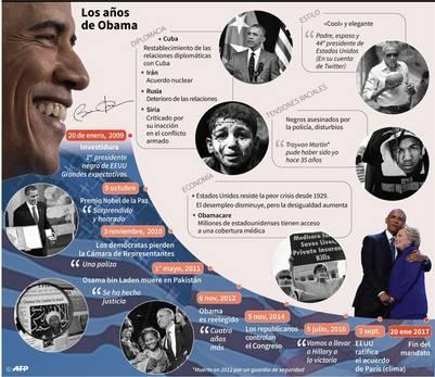 Los años de Barack Obama en la Casa Blanca./ AFP