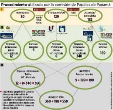 Comisión usará ecuaciones para investigar Papeles de Panamá