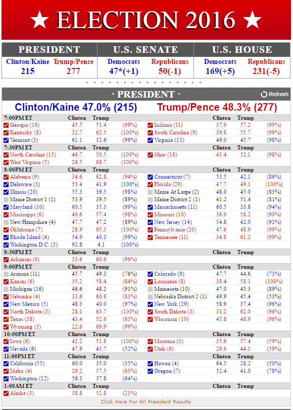 screenshot-www-realclearpolitics-com-2016-11-09-02-54-15