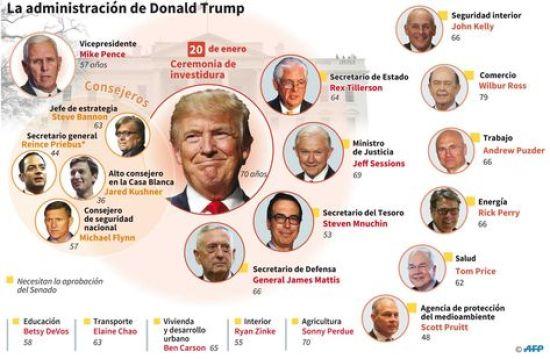 La administración del proximo presidente estadounidense, Donald Trump.