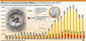 Reservas Internacionales caen debajo de $us 10.000 millones