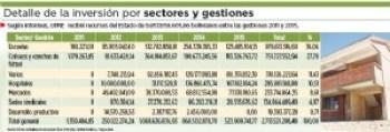 El Gobierno destinó más de Bs 134 millones a sedes sindicales