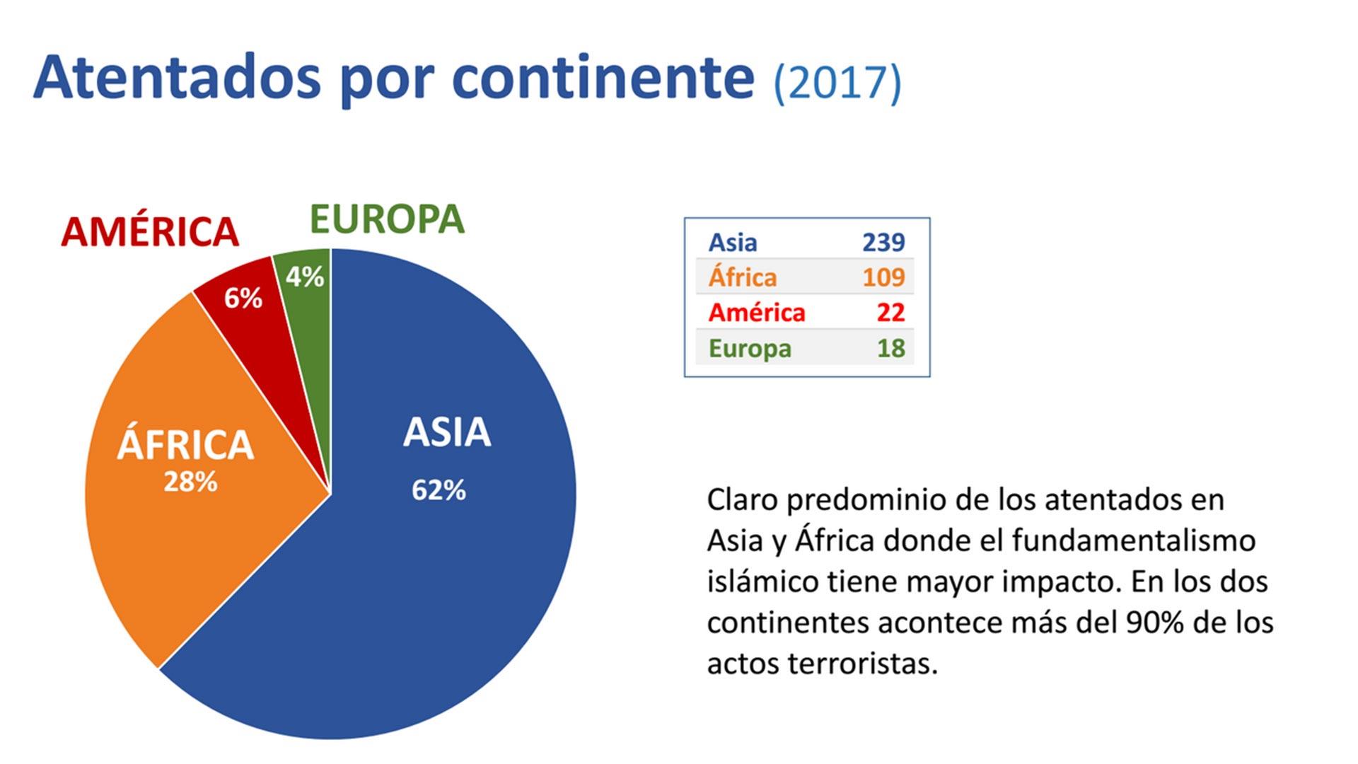 graficos-atentados-terroristas-2017-1