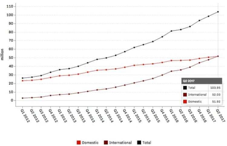 La línea roja muestra la evolución de los suscriptores de Netflix en los Estados Unidos; la bordeaux, en el resto del mundo, que parece ir en decidido aumento desde 2016.