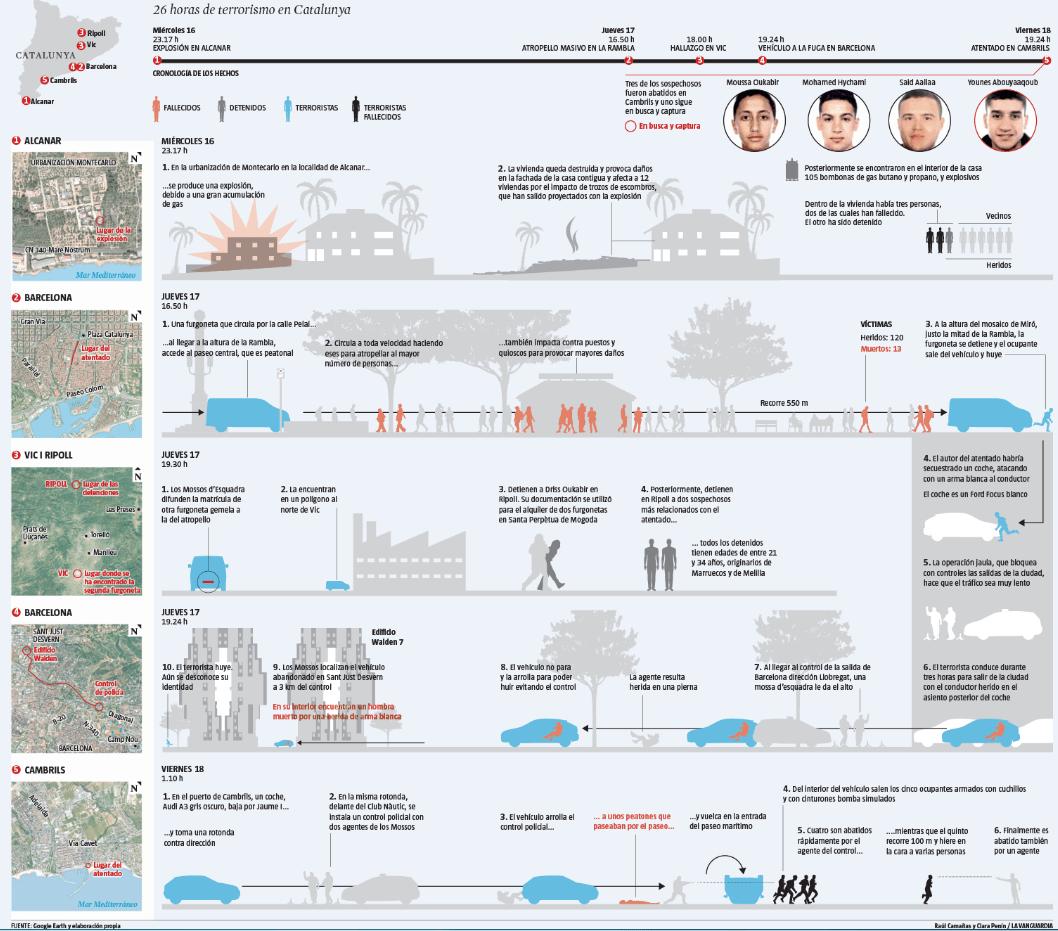 La secuencia de los atentados en Catalunya