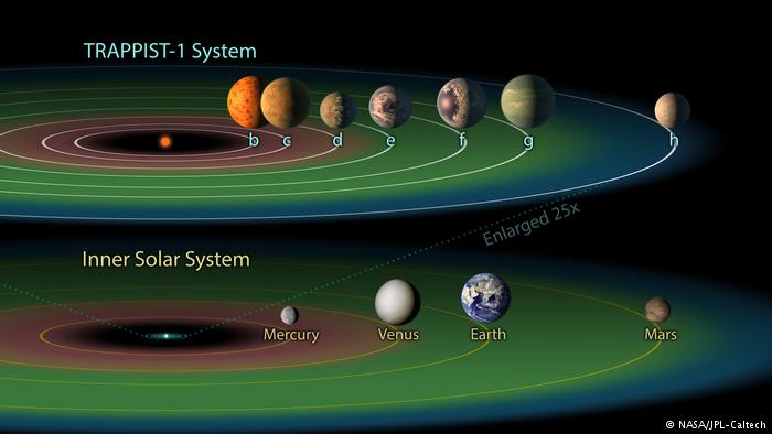 TRAPPIST-1 Habitable Zone (NASA/JPL-Caltech)